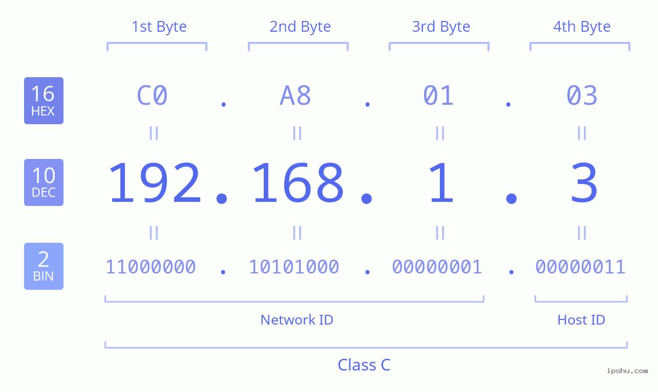 IPv4: 192.168.1.3