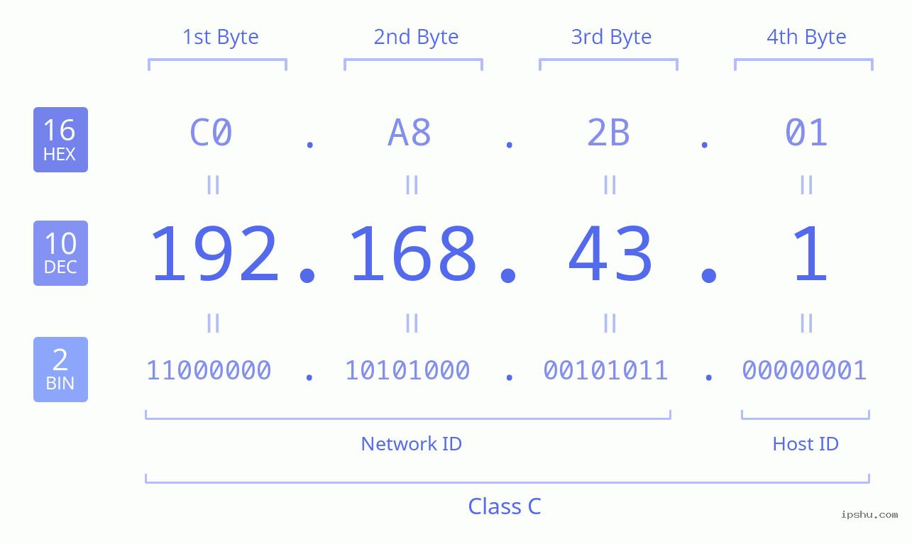 IPv4: 192.168.43.1