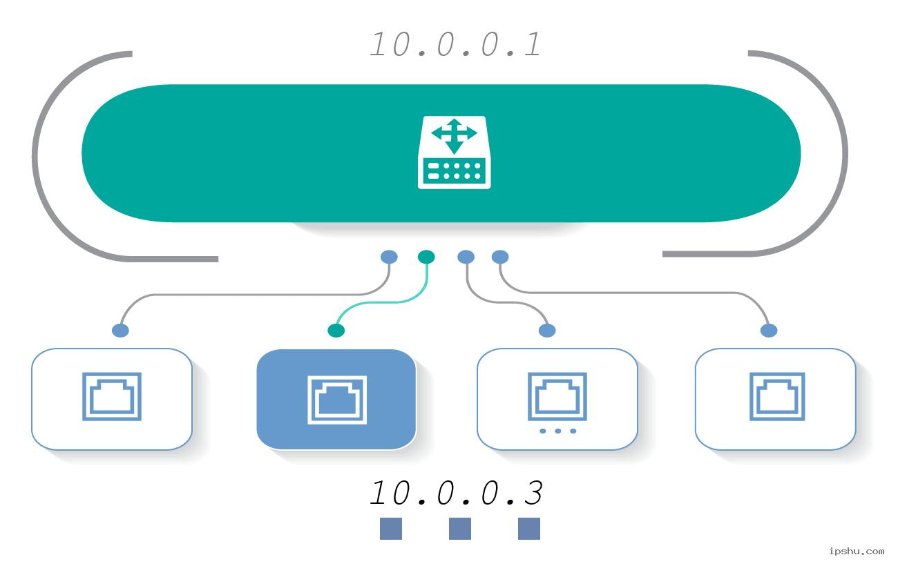 IP:10.0.0.3