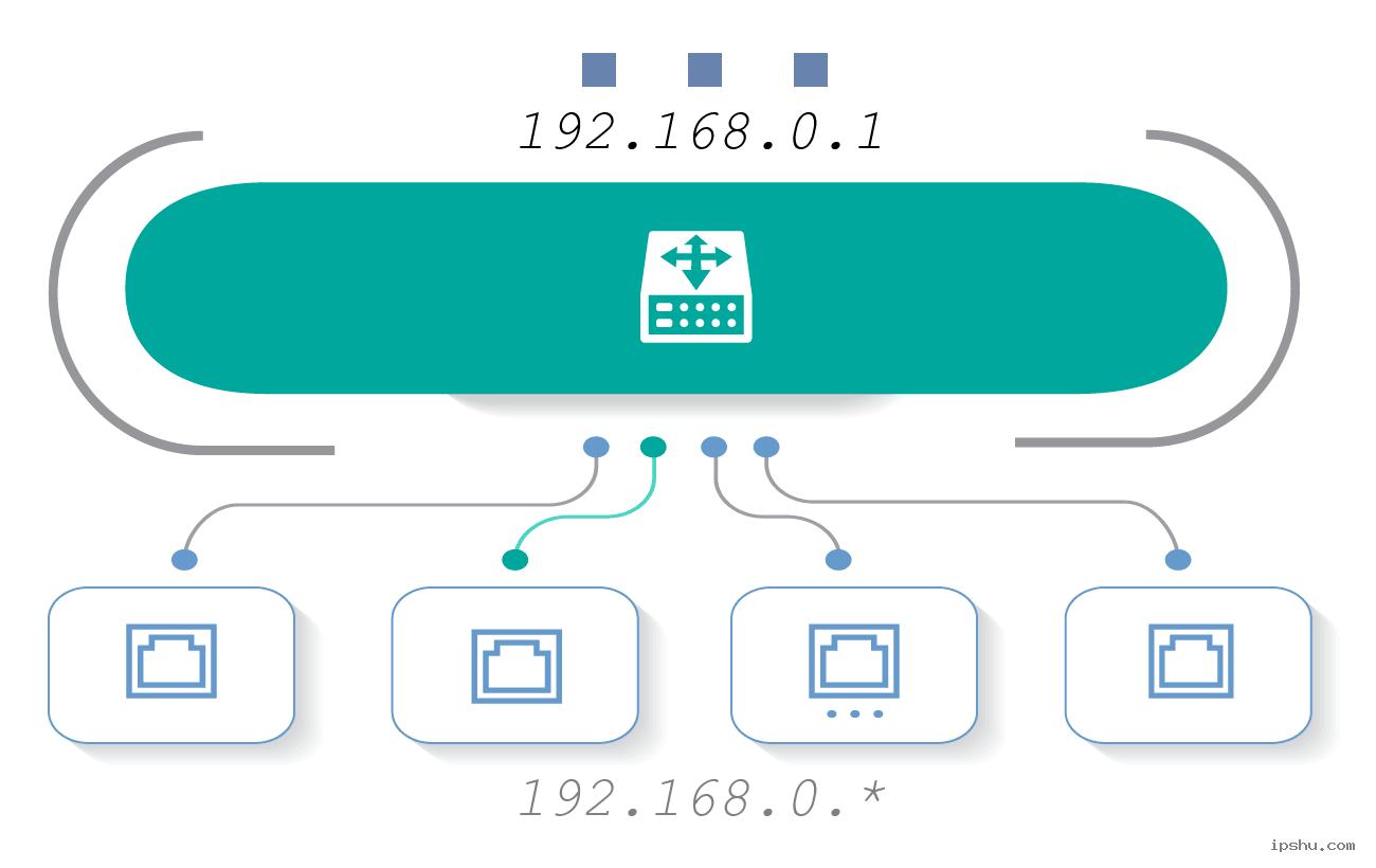 IP:192.168.0.1