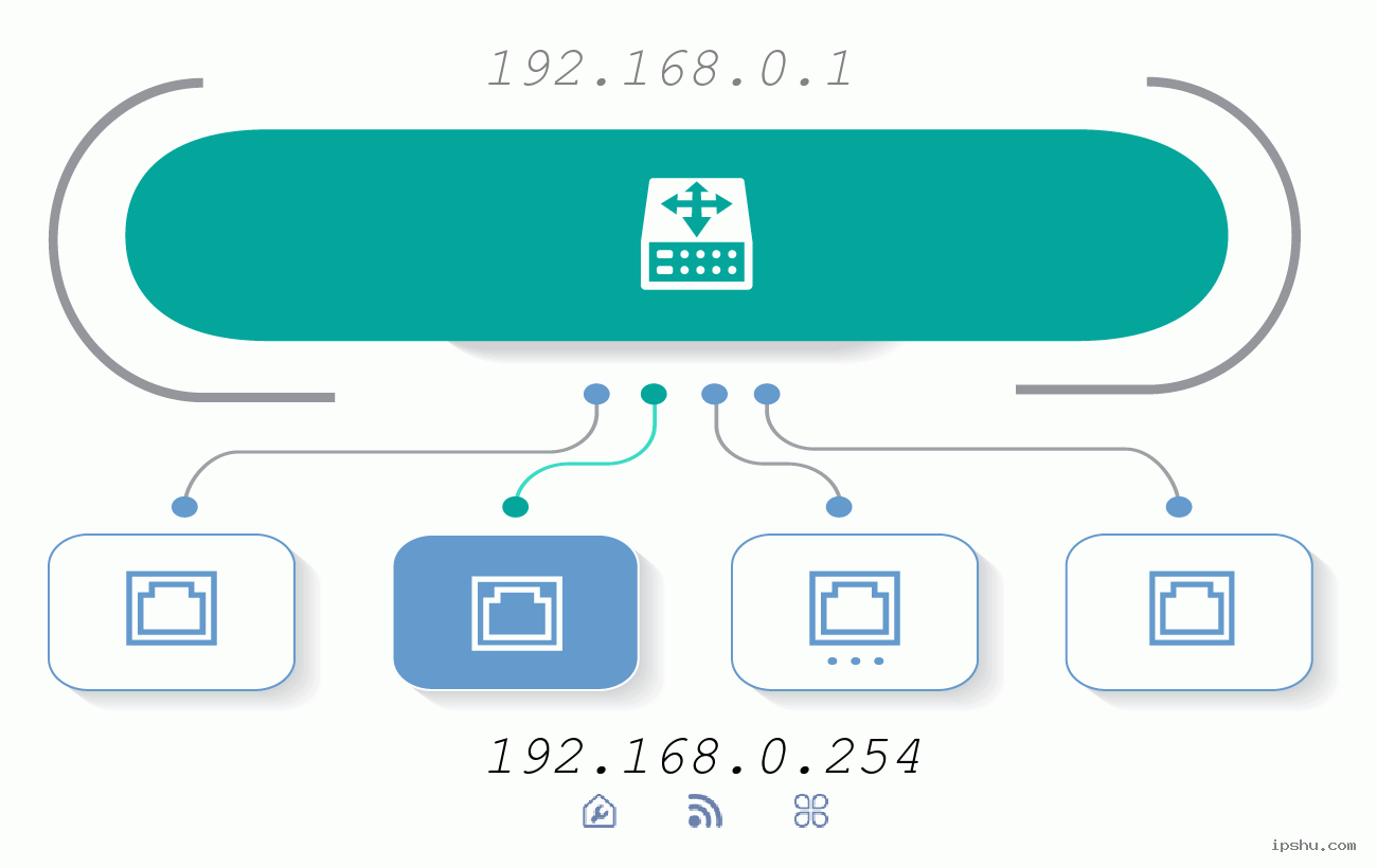 IP:192.168.0.254