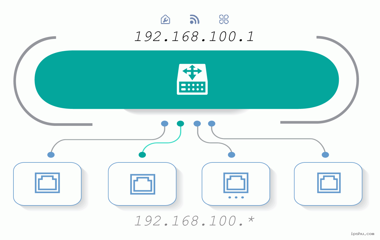 IP:192.168.100.1